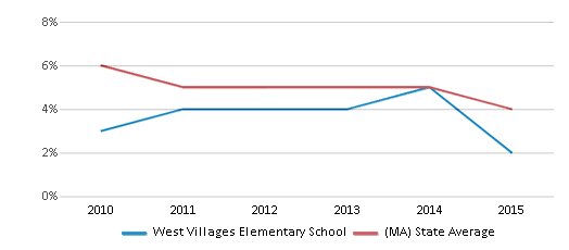 This chart display the percentage of students who is eligible for reduced lunch in West Villages Elementary School and the percentage of public school students who is eligible for reduced lunch in Massachusetts by year, with the latest 2014-15 school year data.