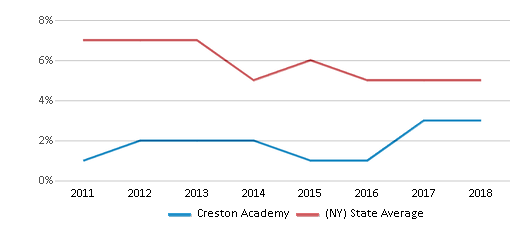 This chart display the percentage of students who is eligible for reduced lunch in Creston Academy and the percentage of public school students who is eligible for reduced lunch in New York by year, with the latest 2017-18 school year data.