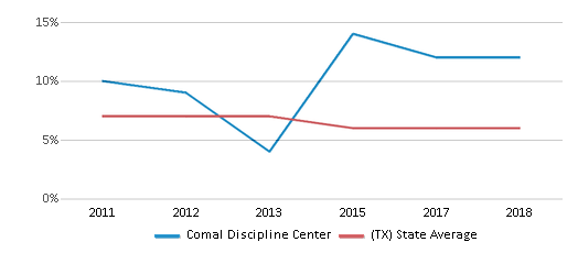 This chart display the percentage of students who is eligible for reduced lunch in Comal Discipline Center and the percentage of public school students who is eligible for reduced lunch in Texas by year, with the latest 2017-18 school year data.