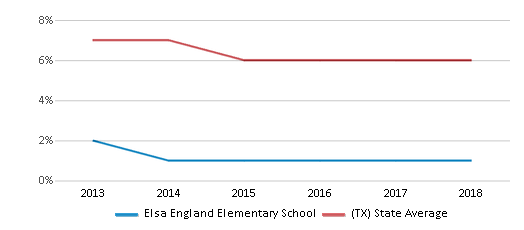 This chart display the percentage of students who is eligible for reduced lunch in Elsa England Elementary School and the percentage of public school students who is eligible for reduced lunch in Texas by year, with the latest 2017-18 school year data.