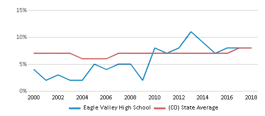 This chart display the percentage of students who is eligible for reduced lunch in Eagle Valley High School and the percentage of public school students who is eligible for reduced lunch in Colorado by year, with the latest 2017-18 school year data.