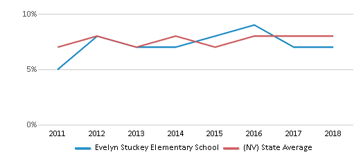 This chart display the percentage of students who is eligible for reduced lunch in Evelyn Stuckey Elementary School and the percentage of public school students who is eligible for reduced lunch in Nevada by year, with the latest 2017-18 school year data.