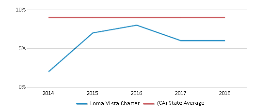 This chart display the percentage of students who is eligible for reduced lunch in Loma Vista Charter and the percentage of public school students who is eligible for reduced lunch in California by year, with the latest 2017-18 school year data.