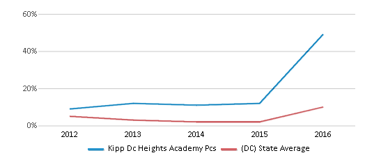 This chart display the percentage of students who is eligible for reduced lunch in Kipp Dc Heights Academy Pcs and the percentage of public school students who is eligible for reduced lunch in District Of Columbia by year, with the latest 2015-16 school year data.