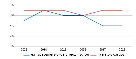 This chart display the percentage of students who is eligible for reduced lunch in Harriet Beecher Stowe Elementary School and the percentage of public school students who is eligible for reduced lunch in Maine by year, with the latest 2017-18 school year data.