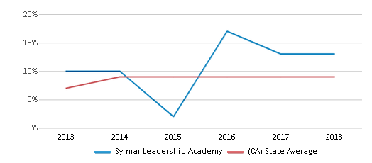 This chart display the percentage of students who is eligible for reduced lunch in Sylmar Leadership Academy and the percentage of public school students who is eligible for reduced lunch in California by year, with the latest 2017-18 school year data.