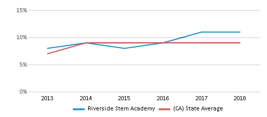 This chart display the percentage of students who is eligible for reduced lunch in Riverside Stem Academy and the percentage of public school students who is eligible for reduced lunch in California by year, with the latest 2017-18 school year data.