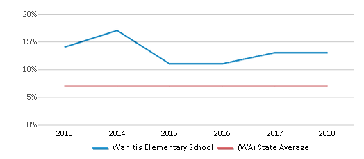 This chart display the percentage of students who is eligible for reduced lunch in Wahitis Elementary School and the percentage of public school students who is eligible for reduced lunch in Washington by year, with the latest 2017-18 school year data.