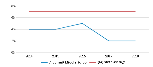 This chart display the percentage of students who is eligible for reduced lunch in Alburnett Middle School and the percentage of public school students who is eligible for reduced lunch in Iowa by year, with the latest 2017-18 school year data.