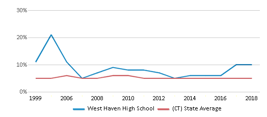 This chart display the percentage of students who is eligible for reduced lunch in West Haven High School and the percentage of public school students who is eligible for reduced lunch in Connecticut by year, with the latest 2017-18 school year data.