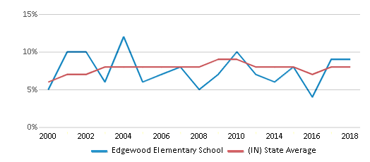 This chart display the percentage of students who is eligible for reduced lunch in Edgewood Elementary School and the percentage of public school students who is eligible for reduced lunch in Indiana by year, with the latest 2017-18 school year data.