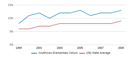 This chart display the percentage of students who is eligible for reduced lunch in Southview Elementary School and the percentage of public school students who is eligible for reduced lunch in Indiana by year, with the latest 2008-09 school year data.