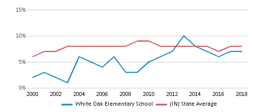 This chart display the percentage of students who is eligible for reduced lunch in White Oak Elementary School and the percentage of public school students who is eligible for reduced lunch in Indiana by year, with the latest 2017-18 school year data.