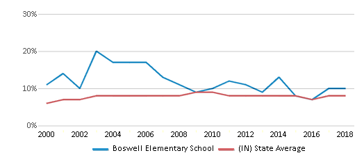 This chart display the percentage of students who is eligible for reduced lunch in Boswell Elementary School and the percentage of public school students who is eligible for reduced lunch in Indiana by year, with the latest 2017-18 school year data.