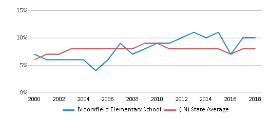 This chart display the percentage of students who is eligible for reduced lunch in Bloomfield Elementary School and the percentage of public school students who is eligible for reduced lunch in Indiana by year, with the latest 2017-18 school year data.