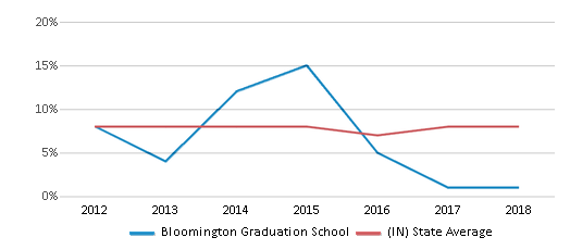 This chart display the percentage of students who is eligible for reduced lunch in Bloomington Graduation School and the percentage of public school students who is eligible for reduced lunch in Indiana by year, with the latest 2017-18 school year data.
