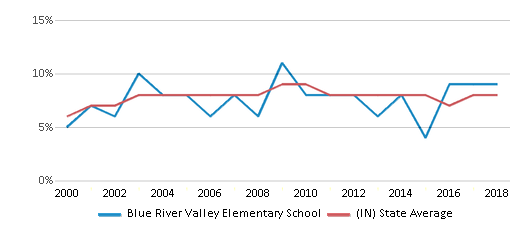 This chart display the percentage of students who is eligible for reduced lunch in Blue River Valley Elementary School and the percentage of public school students who is eligible for reduced lunch in Indiana by year, with the latest 2017-18 school year data.
