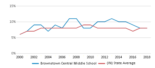 This chart display the percentage of students who is eligible for reduced lunch in Brownstown Central Middle School and the percentage of public school students who is eligible for reduced lunch in Indiana by year, with the latest 2017-18 school year data.