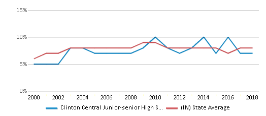 This chart display the percentage of students who is eligible for reduced lunch in Clinton Central Junior-senior High School and the percentage of public school students who is eligible for reduced lunch in Indiana by year, with the latest 2017-18 school year data.