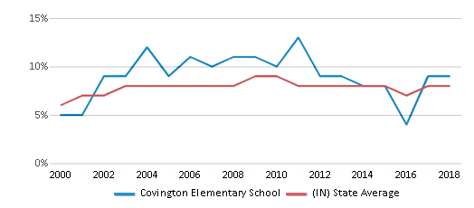 This chart display the percentage of students who is eligible for reduced lunch in Covington Elementary School and the percentage of public school students who is eligible for reduced lunch in Indiana by year, with the latest 2017-18 school year data.