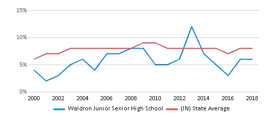 This chart display the percentage of students who is eligible for reduced lunch in Waldron Junior Senior High School and the percentage of public school students who is eligible for reduced lunch in Indiana by year, with the latest 2017-18 school year data.