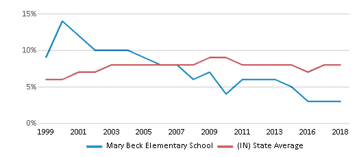 This chart display the percentage of students who is eligible for reduced lunch in Mary Beck Elementary School and the percentage of public school students who is eligible for reduced lunch in Indiana by year, with the latest 2017-18 school year data.