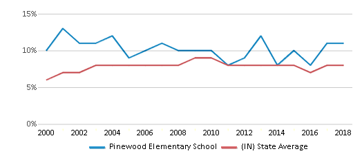 This chart display the percentage of students who is eligible for reduced lunch in Pinewood Elementary School and the percentage of public school students who is eligible for reduced lunch in Indiana by year, with the latest 2017-18 school year data.