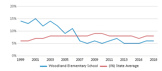 This chart display the percentage of students who is eligible for reduced lunch in Woodland Elementary School and the percentage of public school students who is eligible for reduced lunch in Indiana by year, with the latest 2017-18 school year data.