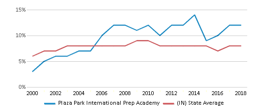 This chart display the percentage of students who is eligible for reduced lunch in Plaza Park International Prep Academy and the percentage of public school students who is eligible for reduced lunch in Indiana by year, with the latest 2017-18 school year data.