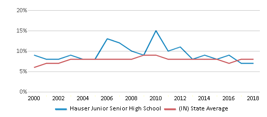 This chart display the percentage of students who is eligible for reduced lunch in Hauser Junior Senior High School and the percentage of public school students who is eligible for reduced lunch in Indiana by year, with the latest 2017-18 school year data.