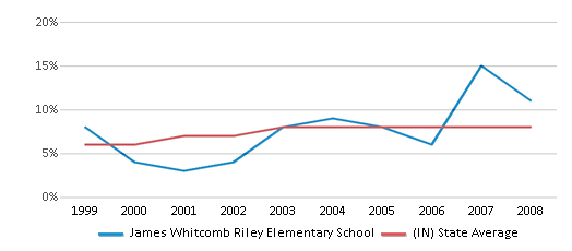 This chart display the percentage of students who is eligible for reduced lunch in James Whitcomb Riley Elementary School and the percentage of public school students who is eligible for reduced lunch in Indiana by year, with the latest 2007-08 school year data.