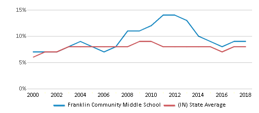 This chart display the percentage of students who is eligible for reduced lunch in Franklin Community Middle School and the percentage of public school students who is eligible for reduced lunch in Indiana by year, with the latest 2017-18 school year data.