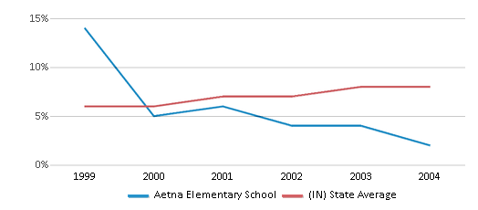 This chart display the percentage of students who is eligible for reduced lunch in Aetna Elementary School and the percentage of public school students who is eligible for reduced lunch in Indiana by year, with the latest 2003-04 school year data.