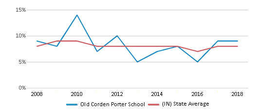 This chart display the percentage of students who is eligible for reduced lunch in Old Corden Porter School and the percentage of public school students who is eligible for reduced lunch in Indiana by year, with the latest 2017-18 school year data.