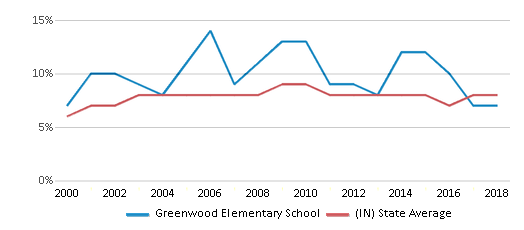 This chart display the percentage of students who is eligible for reduced lunch in Greenwood Elementary School and the percentage of public school students who is eligible for reduced lunch in Indiana by year, with the latest 2017-18 school year data.