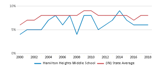This chart display the percentage of students who is eligible for reduced lunch in Hamilton Heights Middle School and the percentage of public school students who is eligible for reduced lunch in Indiana by year, with the latest 2017-18 school year data.