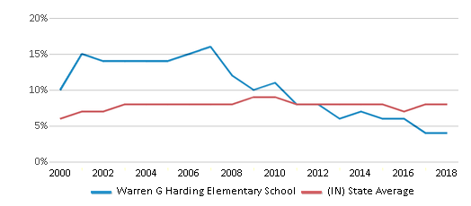 This chart display the percentage of students who is eligible for reduced lunch in Warren G Harding Elementary School and the percentage of public school students who is eligible for reduced lunch in Indiana by year, with the latest 2017-18 school year data.