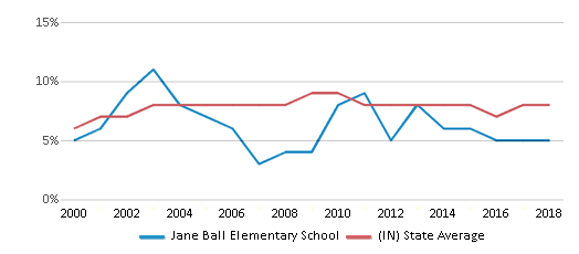 This chart display the percentage of students who is eligible for reduced lunch in Jane Ball Elementary School and the percentage of public school students who is eligible for reduced lunch in Indiana by year, with the latest 2017-18 school year data.