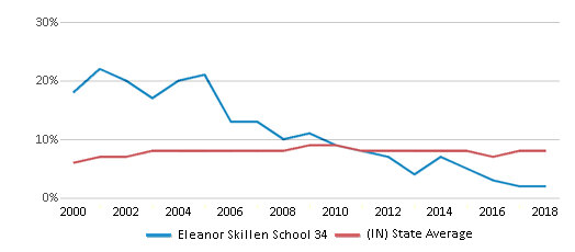 This chart display the percentage of students who is eligible for reduced lunch in Eleanor Skillen School 34 and the percentage of public school students who is eligible for reduced lunch in Indiana by year, with the latest 2017-18 school year data.
