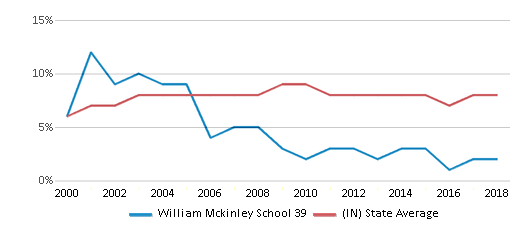 This chart display the percentage of students who is eligible for reduced lunch in William Mckinley School 39 and the percentage of public school students who is eligible for reduced lunch in Indiana by year, with the latest 2017-18 school year data.