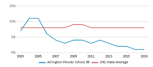 This chart display the percentage of students who is eligible for reduced lunch in Arlington Woods School 99 and the percentage of public school students who is eligible for reduced lunch in Indiana by year, with the latest 2017-18 school year data.