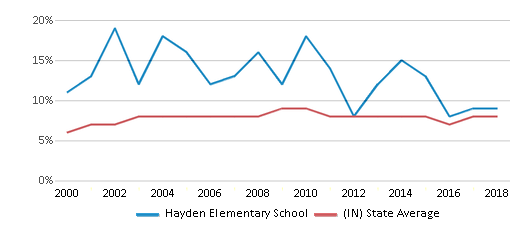This chart display the percentage of students who is eligible for reduced lunch in Hayden Elementary School and the percentage of public school students who is eligible for reduced lunch in Indiana by year, with the latest 2017-18 school year data.