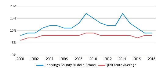 This chart display the percentage of students who is eligible for reduced lunch in Jennings County Middle School and the percentage of public school students who is eligible for reduced lunch in Indiana by year, with the latest 2017-18 school year data.