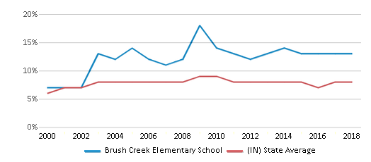 This chart display the percentage of students who is eligible for reduced lunch in Brush Creek Elementary School and the percentage of public school students who is eligible for reduced lunch in Indiana by year, with the latest 2017-18 school year data.
