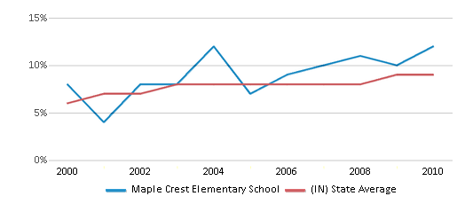 This chart display the percentage of students who is eligible for reduced lunch in Maple Crest Elementary School and the percentage of public school students who is eligible for reduced lunch in Indiana by year, with the latest 2009-10 school year data.