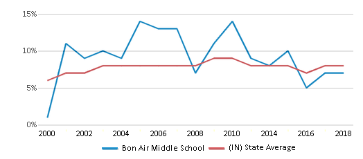 This chart display the percentage of students who is eligible for reduced lunch in Bon Air Middle School and the percentage of public school students who is eligible for reduced lunch in Indiana by year, with the latest 2017-18 school year data.