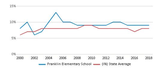 This chart display the percentage of students who is eligible for reduced lunch in Franklin Elementary School and the percentage of public school students who is eligible for reduced lunch in Indiana by year, with the latest 2017-18 school year data.