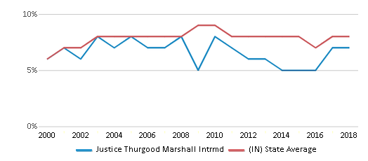 This chart display the percentage of students who is eligible for reduced lunch in Justice Thurgood Marshall Intrmd and the percentage of public school students who is eligible for reduced lunch in Indiana by year, with the latest 2017-18 school year data.