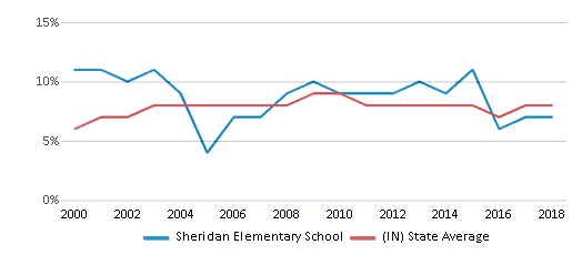 This chart display the percentage of students who is eligible for reduced lunch in Sheridan Elementary School and the percentage of public school students who is eligible for reduced lunch in Indiana by year, with the latest 2017-18 school year data.