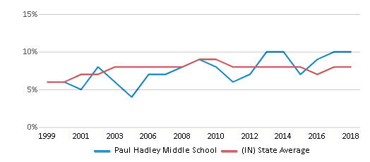 This chart display the percentage of students who is eligible for reduced lunch in Paul Hadley Middle School and the percentage of public school students who is eligible for reduced lunch in Indiana by year, with the latest 2017-18 school year data.